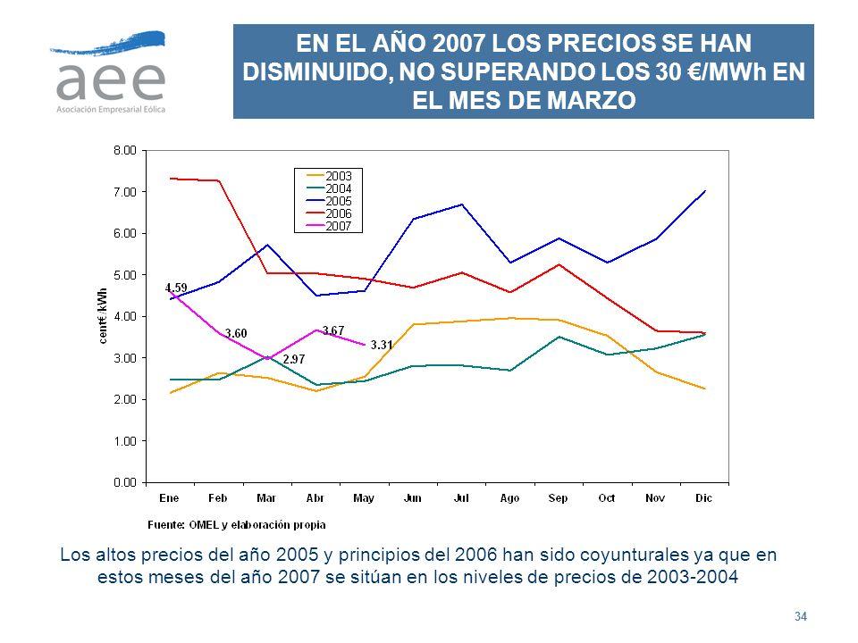 34 EN EL AÑO 2007 LOS PRECIOS SE HAN DISMINUIDO, NO SUPERANDO LOS 30 /MWh EN EL MES DE MARZO Los altos precios del año 2005 y principios del 2006 han