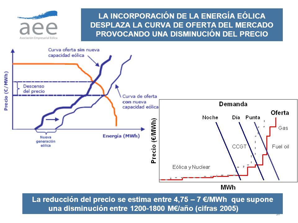37 LA INCORPORACIÓN DE LA ENERGÍA EÓLICA DESPLAZA LA CURVA DE OFERTA DEL MERCADO PROVOCANDO UNA DISMINUCIÓN DEL PRECIO La reducción del precio se esti