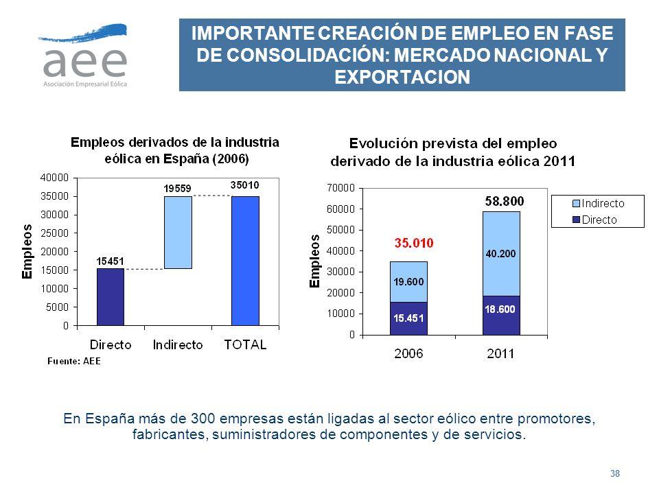 38 IMPORTANTE CREACIÓN DE EMPLEO EN FASE DE CONSOLIDACIÓN: MERCADO NACIONAL Y EXPORTACION En España más de 300 empresas están ligadas al sector eólico
