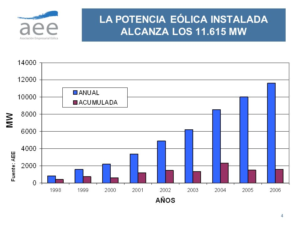 5 LA POTENCIA EÓLICA INSTALADA ALCANZA EL 14% DEL TOTAL EN 2006 »COMPOSICIÓN DE LA POTENCIA EN 2006 El factor de capacidad de la energía eólica, numero de horas de funcionamiento anual a potencia nominal, se sitúa en el entorno del 25% inferior a otras formas de generación con disposición garantizada del recurso de energía primaria.