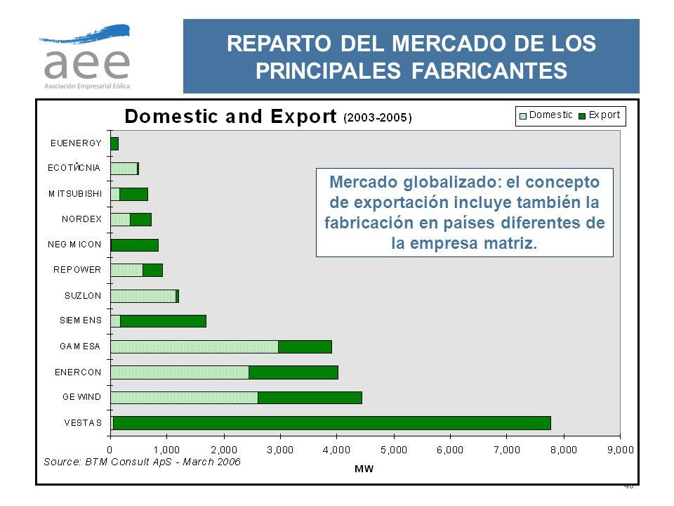40 REPARTO DEL MERCADO DE LOS PRINCIPALES FABRICANTES Mercado globalizado: el concepto de exportación incluye también la fabricación en países diferen