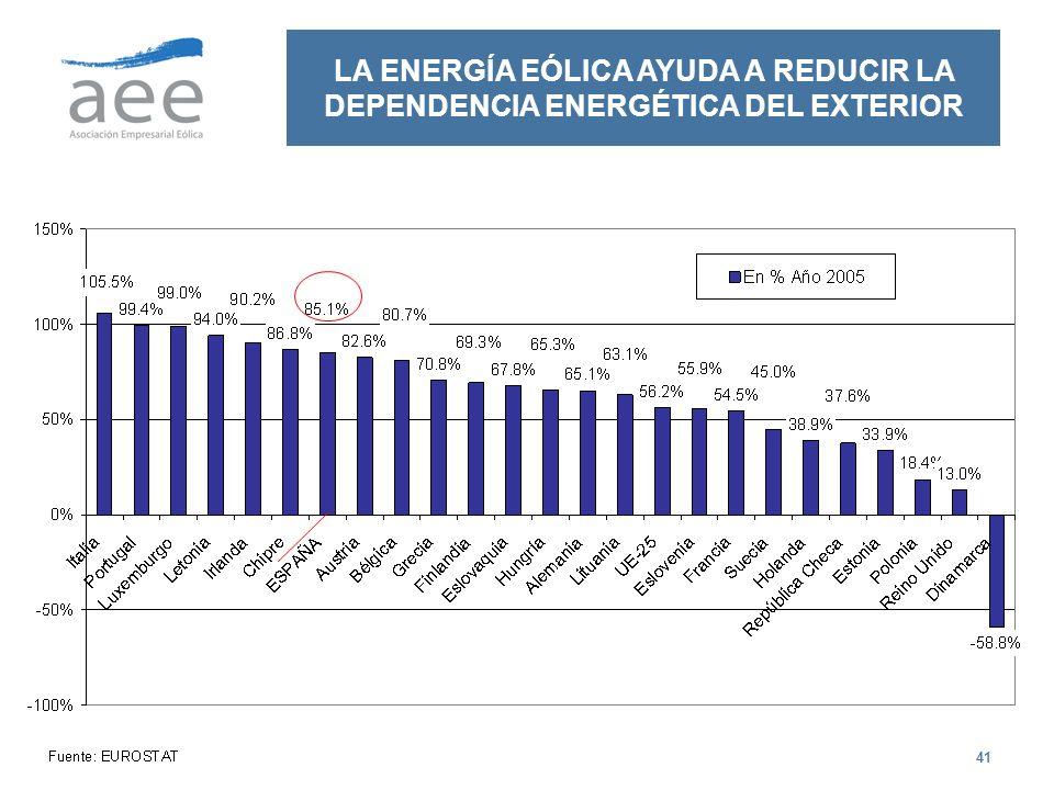 41 LA ENERGÍA EÓLICA AYUDA A REDUCIR LA DEPENDENCIA ENERGÉTICA DEL EXTERIOR