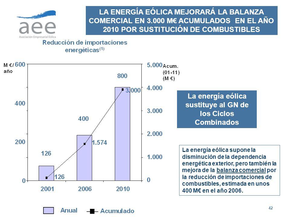 42 LA ENERGÍA EÓLICA MEJORARÁ LA BALANZA COMERCIAL EN 3.000 M ACUMULADOS EN EL AÑO 2010 POR SUSTITUCIÓN DE COMBUSTIBLES La energía eólica sustituye al