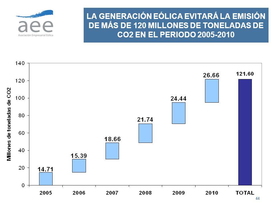 44 LA GENERACIÓN EÓLICA EVITARÁ LA EMISIÓN DE MÁS DE 120 MILLONES DE TONELADAS DE CO2 EN EL PERIODO 2005-2010