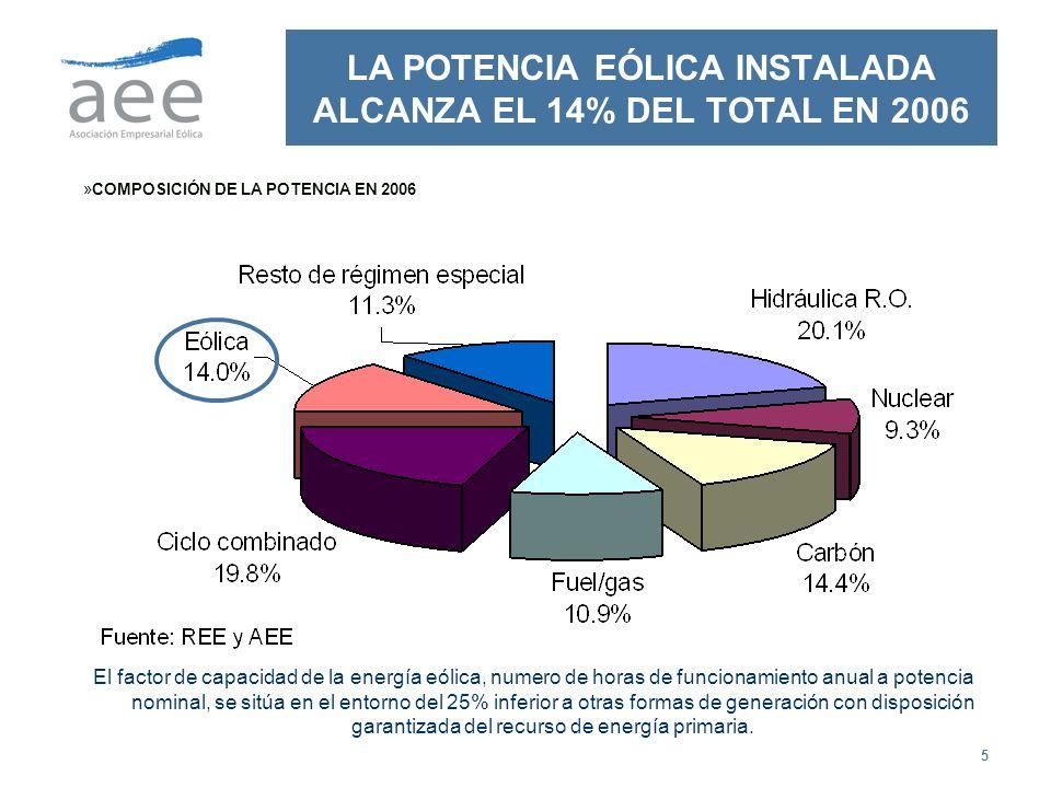 5 LA POTENCIA EÓLICA INSTALADA ALCANZA EL 14% DEL TOTAL EN 2006 »COMPOSICIÓN DE LA POTENCIA EN 2006 El factor de capacidad de la energía eólica, numer