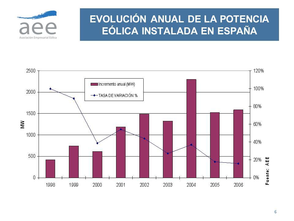 6 EVOLUCIÓN ANUAL DE LA POTENCIA EÓLICA INSTALADA EN ESPAÑA