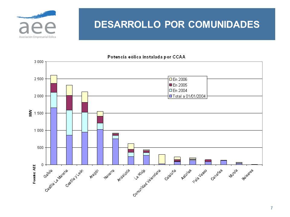 38 IMPORTANTE CREACIÓN DE EMPLEO EN FASE DE CONSOLIDACIÓN: MERCADO NACIONAL Y EXPORTACION En España más de 300 empresas están ligadas al sector eólico entre promotores, fabricantes, suministradores de componentes y de servicios.