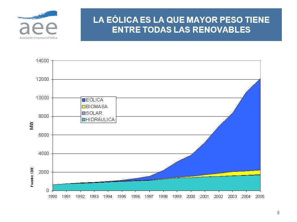 9 EXISTEN ALREDEDOR DE 100 PROMOTORES EN ESPAÑA CON TENDENCIA A LA CONCENTRACIÓN El sector tiende a la concentración y así, solo en el año 2006, Hidrocantabrico ha adquirido CEASA y DESA, para crear con sus propios parques la empresa Neo-Energía.