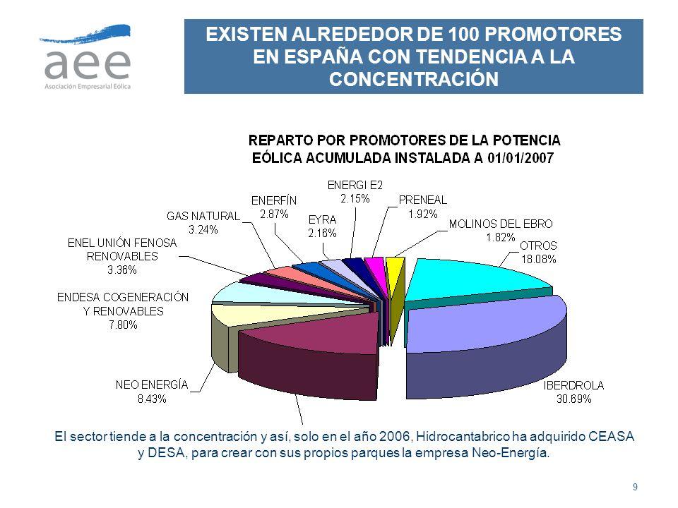 9 EXISTEN ALREDEDOR DE 100 PROMOTORES EN ESPAÑA CON TENDENCIA A LA CONCENTRACIÓN El sector tiende a la concentración y así, solo en el año 2006, Hidro