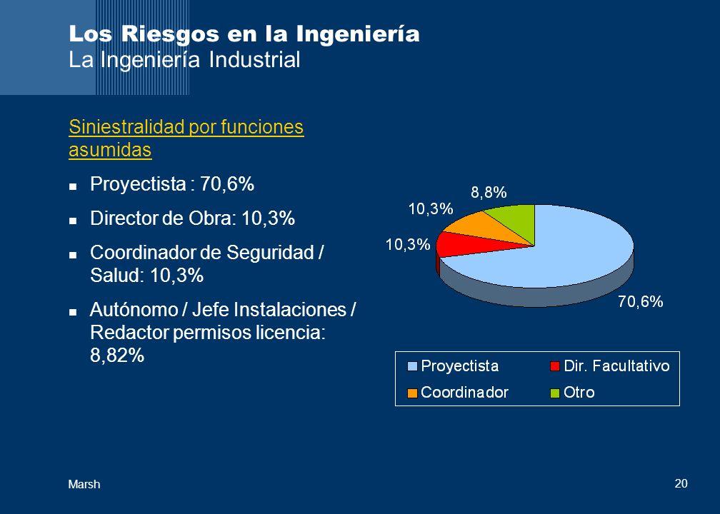 Marsh 20 Los Riesgos en la Ingeniería La Ingeniería Industrial Siniestralidad por funciones asumidas Proyectista : 70,6% Director de Obra: 10,3% Coord
