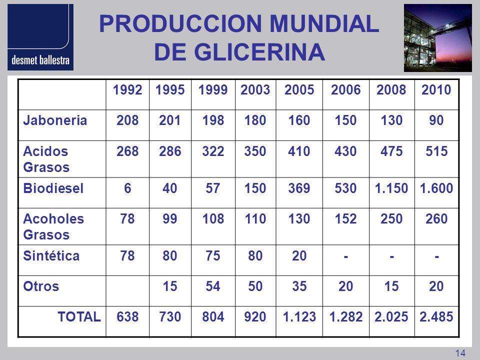 14 PRODUCCION MUNDIAL DE GLICERINA 19921995199920032005200620082010 Jaboneria20820119818016015013090 Acidos Grasos 268286322350410430475515 Biodiesel6