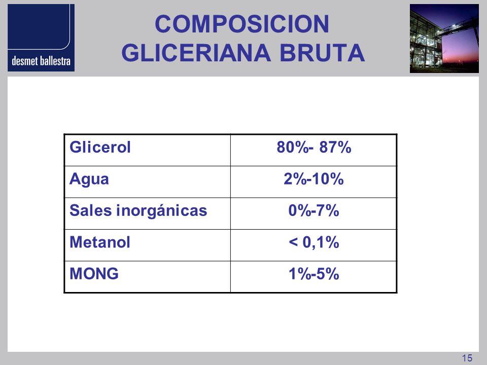 15 COMPOSICION GLICERIANA BRUTA Glicerol80%- 87% Agua2%-10% Sales inorgánicas0%-7% Metanol< 0,1% MONG1%-5%