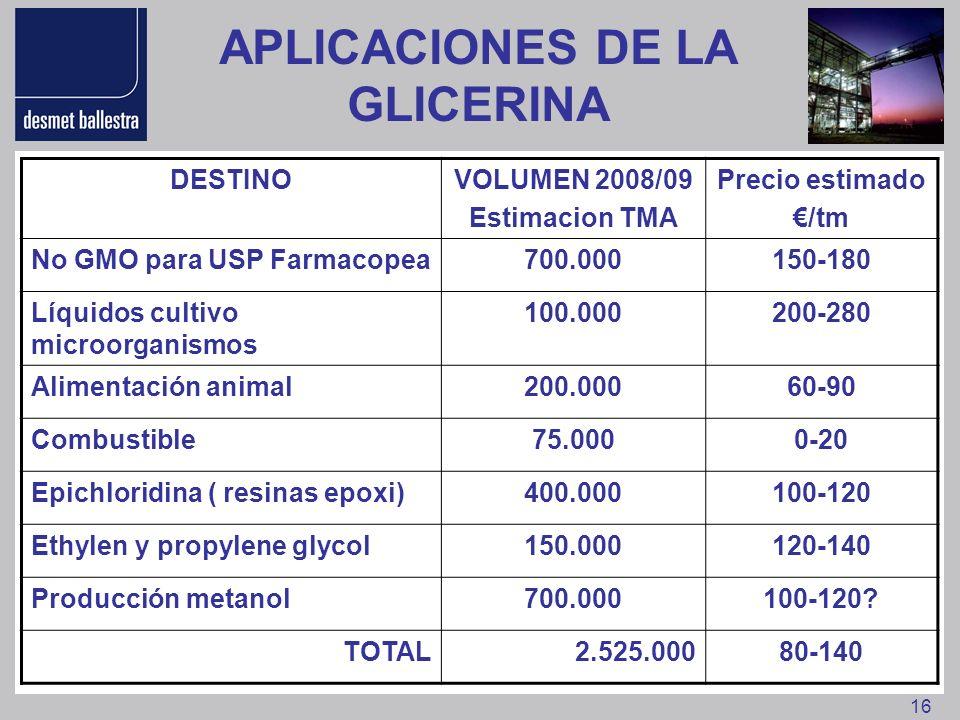 16 APLICACIONES DE LA GLICERINA DESTINOVOLUMEN 2008/09 Estimacion TMA Precio estimado /tm No GMO para USP Farmacopea700.000150-180 Líquidos cultivo mi