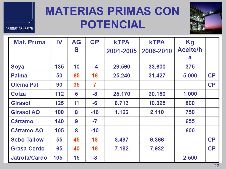 22 MATERIAS PRIMAS CON POTENCIAL Mat. PrimaIVAG S CPkTPA 2001-2005 kTPA 2006-2010 Kg Aceite/h a Soya13510- 429.56033.600375 Palma50651625.24031.4275.0
