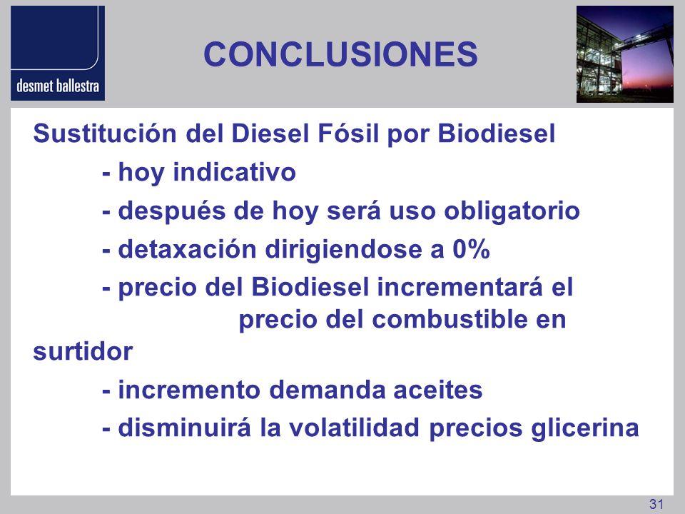 31 CONCLUSIONES Sustitución del Diesel Fósil por Biodiesel - hoy indicativo - después de hoy será uso obligatorio - detaxación dirigiendose a 0% - pre