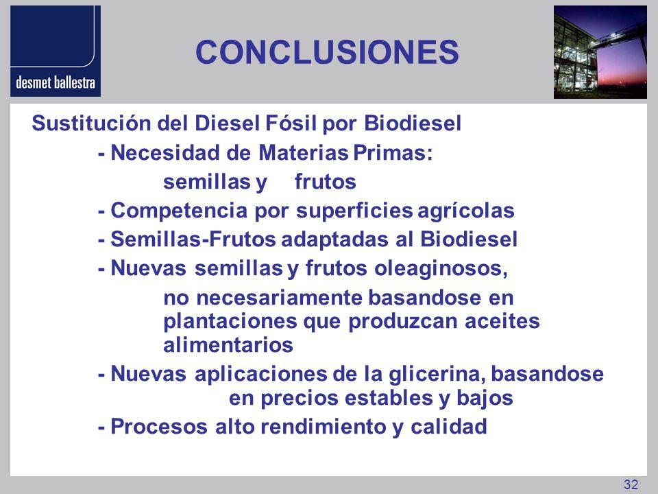 32 CONCLUSIONES Sustitución del Diesel Fósil por Biodiesel - Necesidad de Materias Primas: semillas y frutos - Competencia por superficies agrícolas -