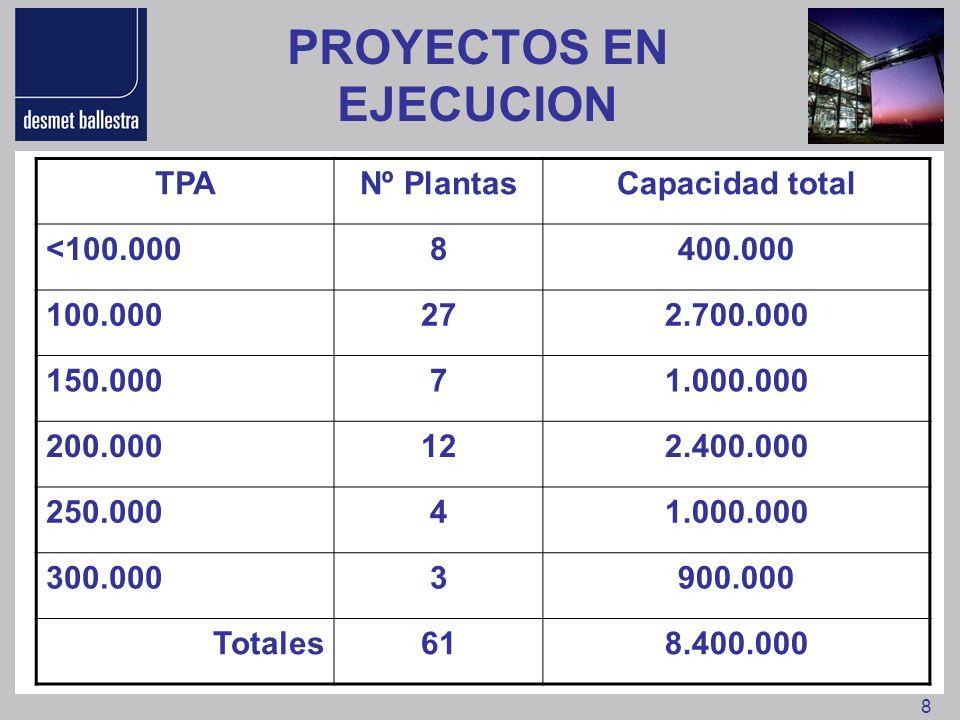 8 PROYECTOS EN EJECUCION TPANº PlantasCapacidad total <100.0008400.000 100.000272.700.000 150.00071.000.000 200.000122.400.000 250.00041.000.000 300.0