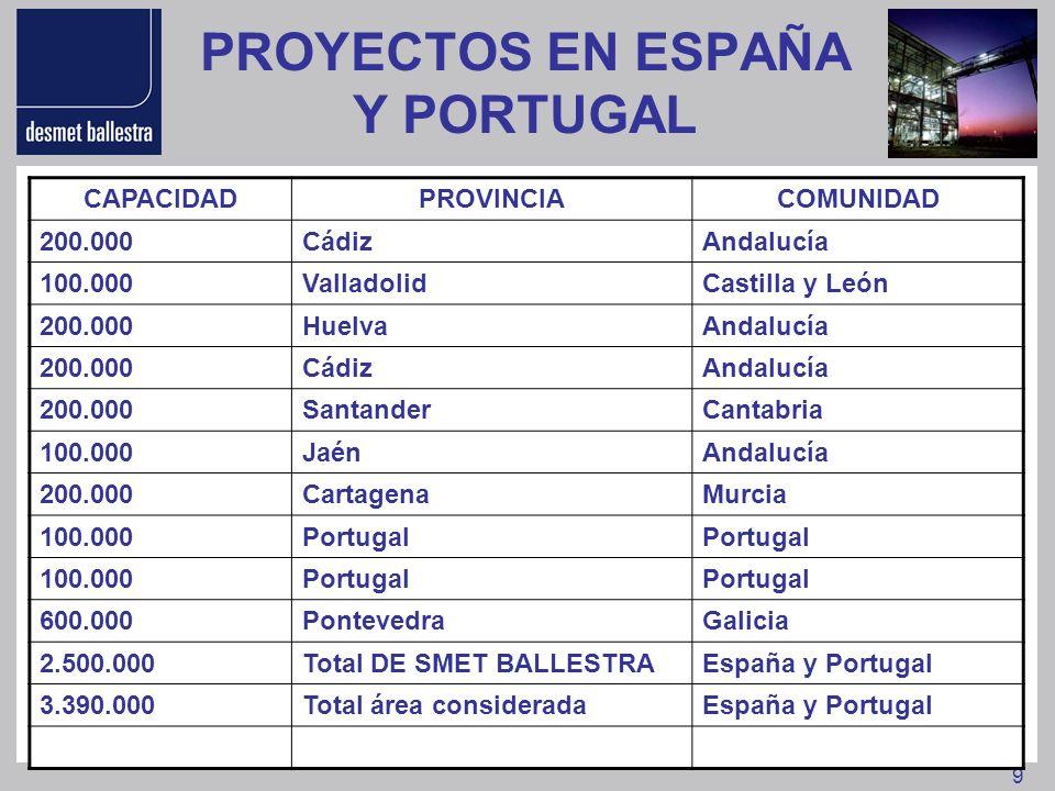 9 PROYECTOS EN ESPAÑA Y PORTUGAL CAPACIDADPROVINCIACOMUNIDAD 200.000CádizAndalucía 100.000ValladolidCastilla y León 200.000HuelvaAndalucía 200.000Cádi