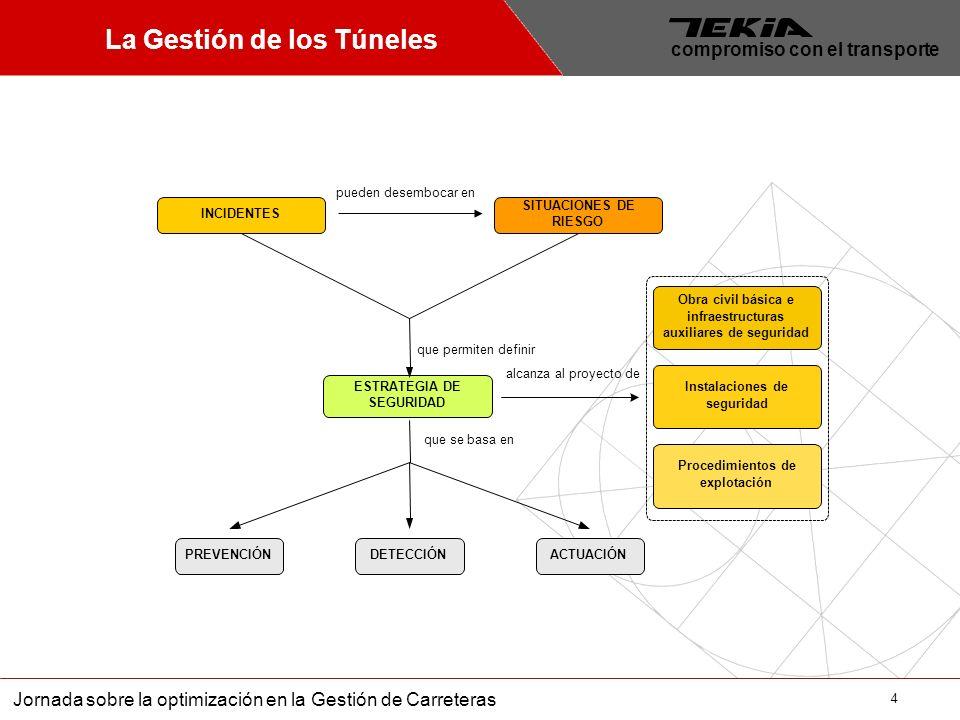 4 Jornada sobre la optimización en la Gestión de Carreteras compromiso con el transporte La Gestión de los Túneles INCIDENTES SITUACIONES DE RIESGO ES