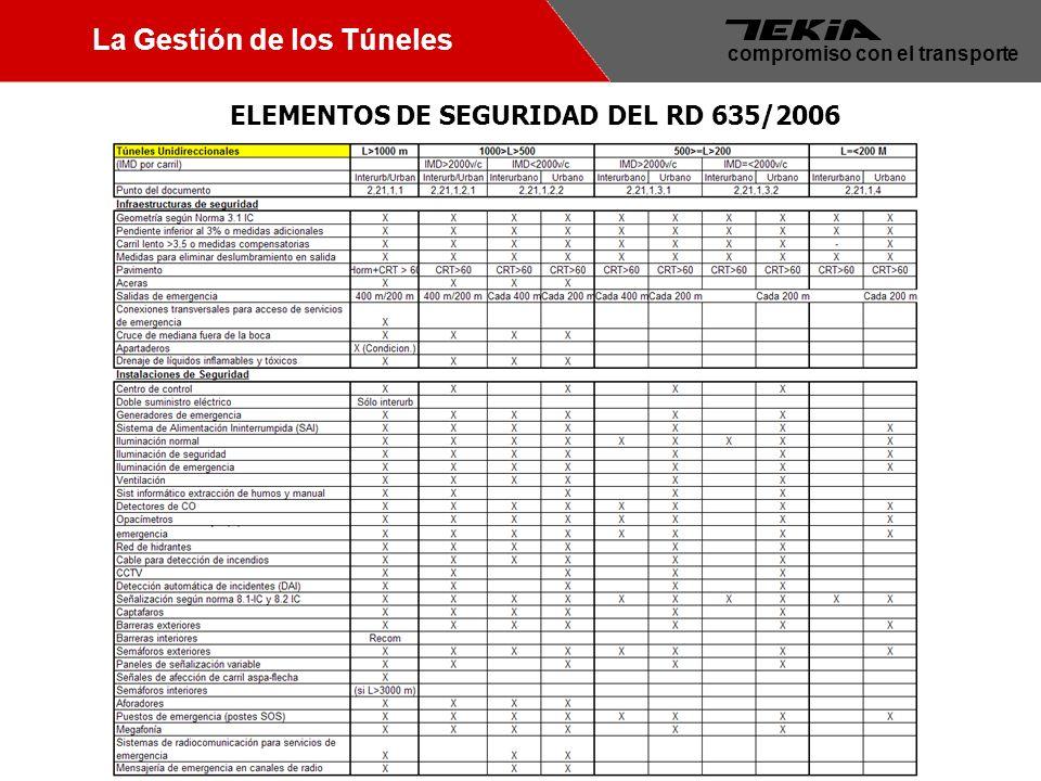 5 Jornada sobre la optimización en la Gestión de Carreteras compromiso con el transporte La Gestión de los Túneles ELEMENTOS DE SEGURIDAD DEL RD 635/2