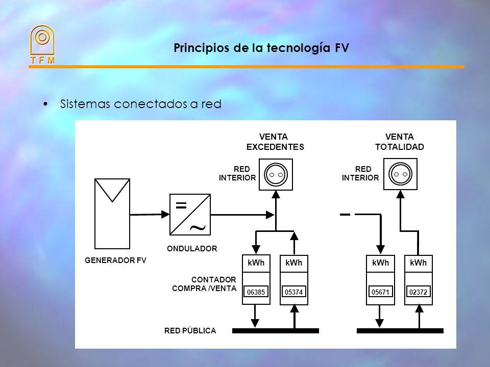 Principios de la tecnología FV Sistemas conectados a red RED INTERIOR kWh 06385 kWh 05374 RED INTERIOR kWh 05671 kWh 02372 VENTA EXCEDENTES VENTA TOTALIDAD RED PÚBLICA ONDULADOR GENERADOR FV CONTADOR COMPRA /VENTA ~