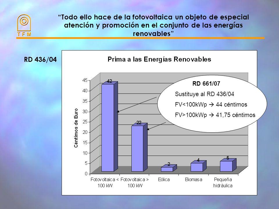 Todo ello hace de la fotovoltaica un objeto de especial atención y promoción en el conjunto de las energías renovables