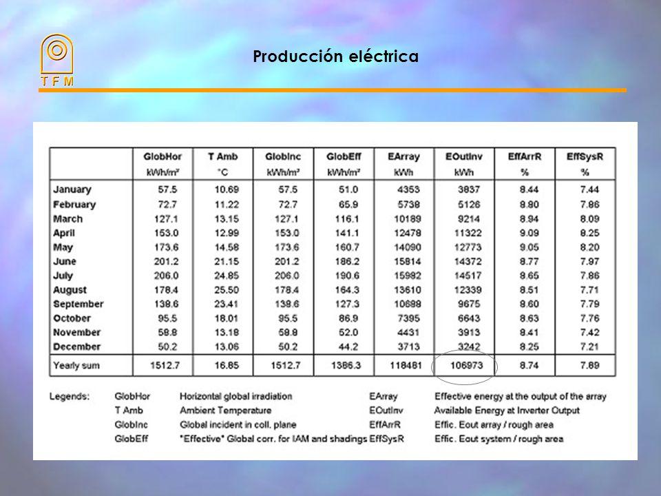 Onduladores 19 Onduladores INGECON SUN 5 de 5 kW cada uno, distribuído entre las 3 fases