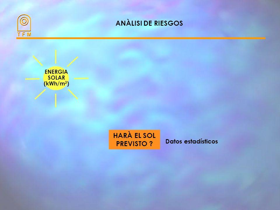 ANÀLISI DE RIESGOS ENERGIA SOLAR (kWh/m 2 ) ENERGÍA ELÉCTRICA (kWh) INGRESOS ECONÓMICOS (EUROS) VENTA DE ENERGIA ELÈCTRICA SISTEMA FOTOVOLTAICO HARÀ E