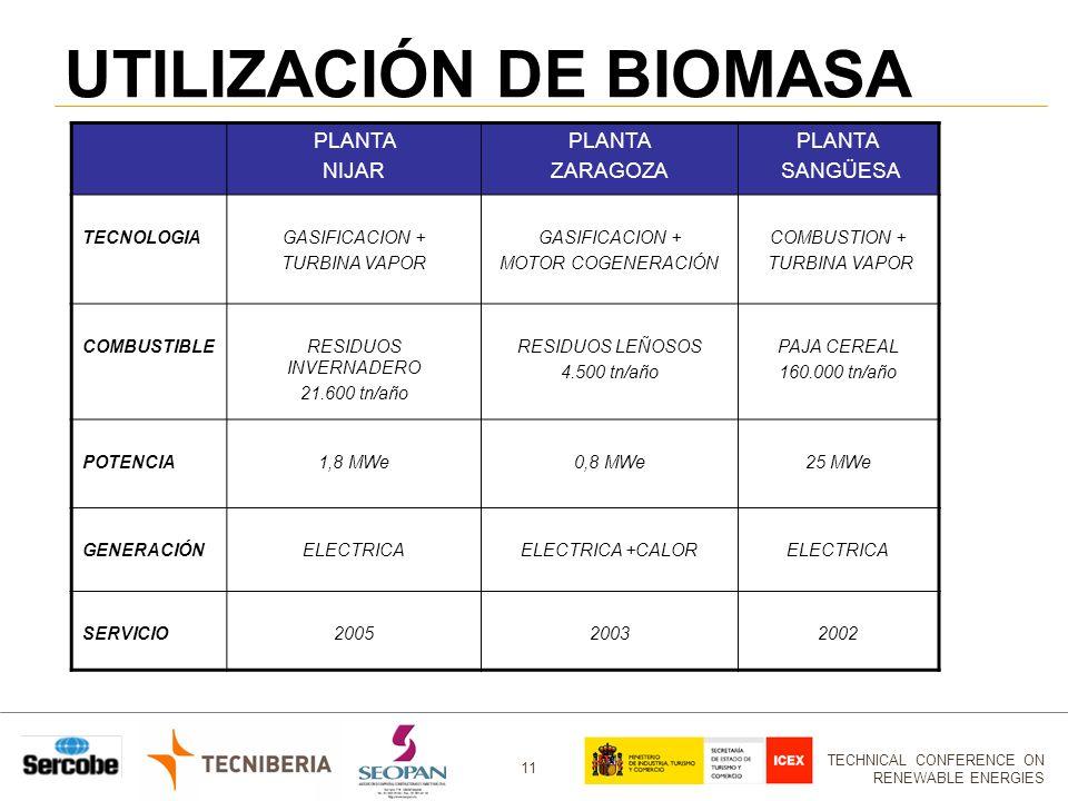 TECHNICAL CONFERENCE ON RENEWABLE ENERGIES 11 PLANTA NIJAR PLANTA ZARAGOZA PLANTA SANGÜESA TECNOLOGIAGASIFICACION + TURBINA VAPOR GASIFICACION + MOTOR COGENERACIÓN COMBUSTION + TURBINA VAPOR COMBUSTIBLERESIDUOS INVERNADERO 21.600 tn/año RESIDUOS LEÑOSOS 4.500 tn/año PAJA CEREAL 160.000 tn/año POTENCIA1,8 MWe0,8 MWe25 MWe GENERACIÓNELECTRICAELECTRICA +CALORELECTRICA SERVICIO200520032002 UTILIZACIÓN DE BIOMASA