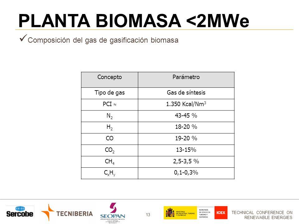 TECHNICAL CONFERENCE ON RENEWABLE ENERGIES 13 ConceptoParámetro Tipo de gasGas de síntesis PCI 1.350 Kcal/Nm 3 N2N2 43-45 % H2H2 18-20 % CO19-20 % CO 2 13-15% CH 4 2,5-3,5 % CxHyCxHy 0,1-0,3% Composición del gas de gasificación biomasa PLANTA BIOMASA <2MWe