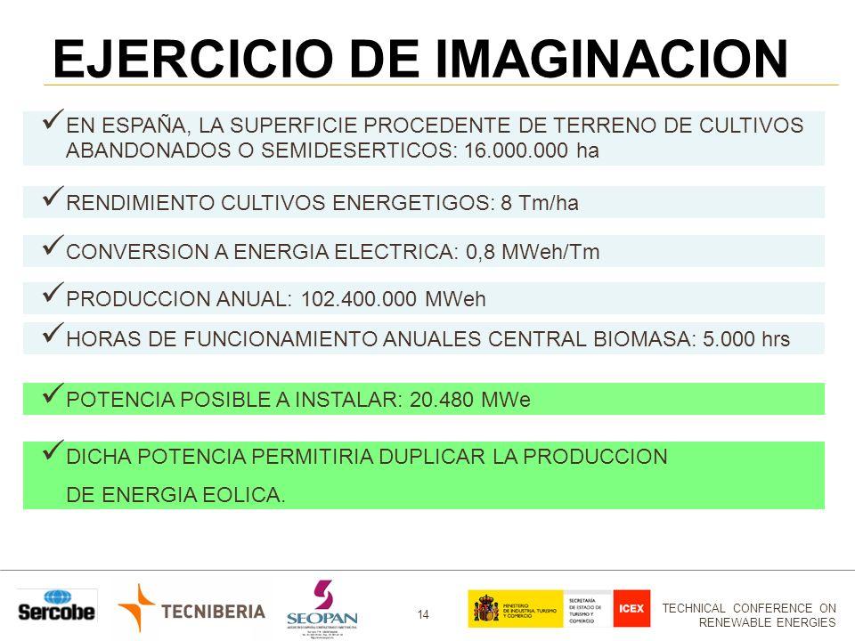 TECHNICAL CONFERENCE ON RENEWABLE ENERGIES 14 EJERCICIO DE IMAGINACION EN ESPAÑA, LA SUPERFICIE PROCEDENTE DE TERRENO DE CULTIVOS ABANDONADOS O SEMIDESERTICOS: 16.000.000 ha RENDIMIENTO CULTIVOS ENERGETIGOS: 8 Tm/ha CONVERSION A ENERGIA ELECTRICA: 0,8 MWeh/Tm PRODUCCION ANUAL: 102.400.000 MWeh HORAS DE FUNCIONAMIENTO ANUALES CENTRAL BIOMASA: 5.000 hrs POTENCIA POSIBLE A INSTALAR: 20.480 MWe DICHA POTENCIA PERMITIRIA DUPLICAR LA PRODUCCION DE ENERGIA EOLICA.