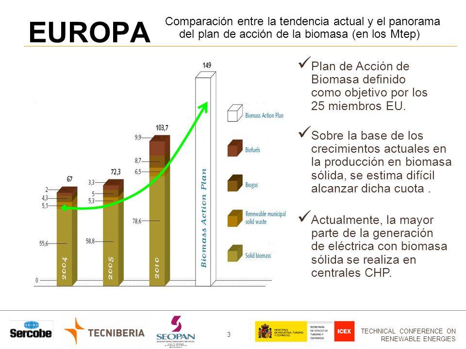 TECHNICAL CONFERENCE ON RENEWABLE ENERGIES 3 EUROPA Comparación entre la tendencia actual y el panorama del plan de acción de la biomasa (en los Mtep) Plan de Acción de Biomasa definido como objetivo por los 25 miembros EU.