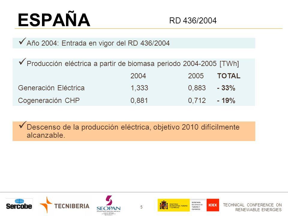 TECHNICAL CONFERENCE ON RENEWABLE ENERGIES 5 Año 2004: Entrada en vigor del RD 436/2004 Producción eléctrica a partir de biomasa periodo 2004-2005 [TWh] 20042005TOTAL Generación Eléctrica1,3330,883- 33% Cogeneración CHP0,8810,712- 19% ESPAÑA RD 436/2004 Descenso de la producción eléctrica, objetivo 2010 difícilmente alcanzable.