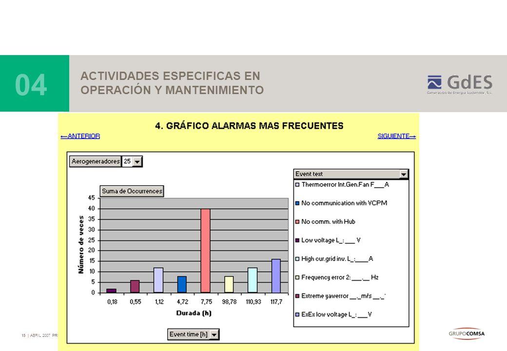 15   ABRIL 2007 PRESENTACIÓN GEDES ACTIVIDADES ESPECIFICAS EN OPERACIÓN Y MANTENIMIENTO 04 -