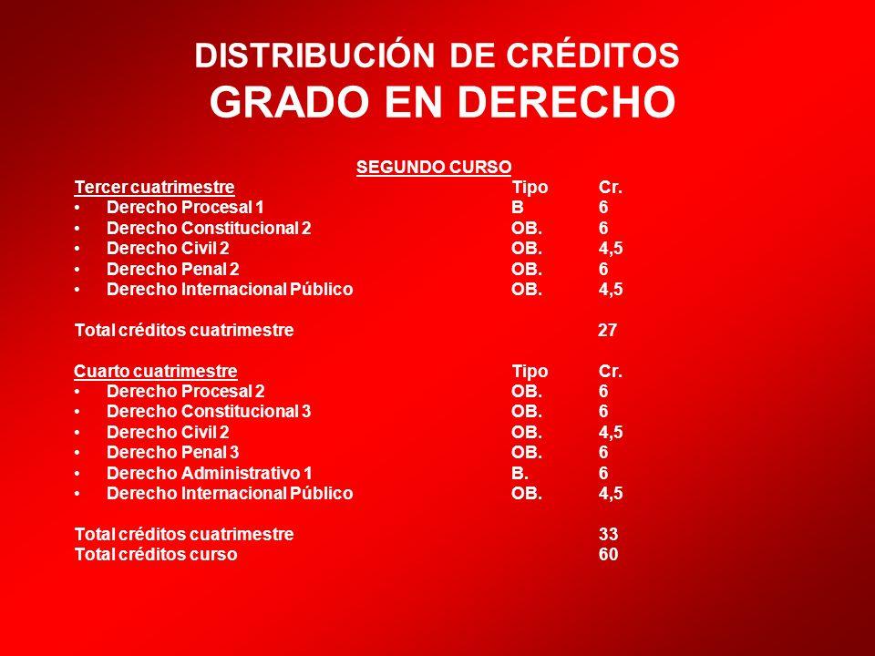 DISTRIBUCIÓN DE CRÉDITOS GRADO EN DERECHO SEGUNDO CURSO Tercer cuatrimestre Tipo Cr.