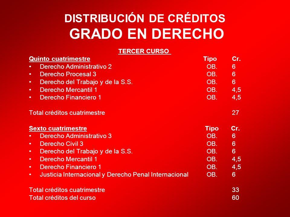 DISTRIBUCIÓN DE CRÉDITOS GRADO EN DERECHO TERCER CURSO Quinto cuatrimestre Tipo Cr. Derecho Administrativo 2 OB. 6 Derecho Procesal 3 OB. 6 Derecho de