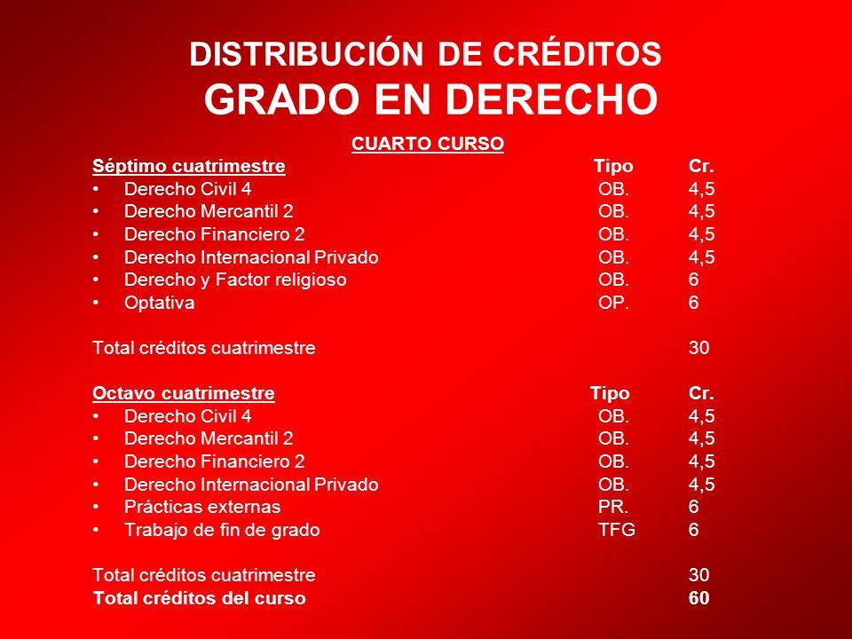 DISTRIBUCIÓN DE CRÉDITOS GRADO EN DERECHO CUARTO CURSO Séptimo cuatrimestre Tipo Cr. Derecho Civil 4 OB. 4,5 Derecho Mercantil 2 OB. 4,5 Derecho Finan