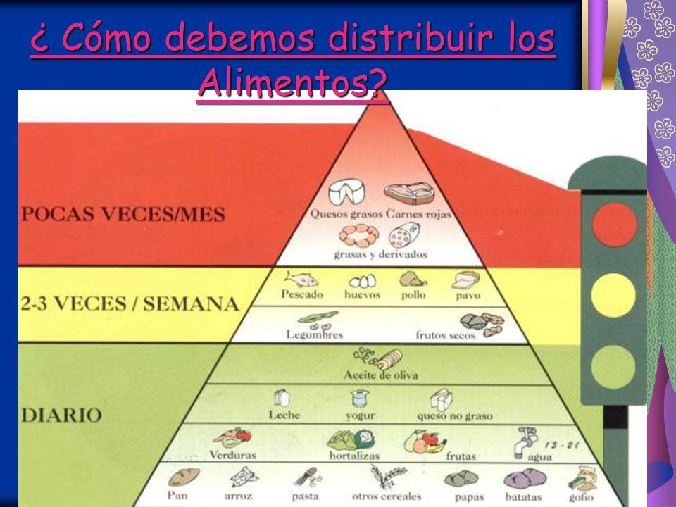 ¿ Cómo planificar la Dieta? Gr. 1- Leche y derivados. Gr. 2- Carnes, pescado, huevos. Gr. 3 -Legumbres, papas, fr. secos Gr. 4 - Verdura, hortalizas.
