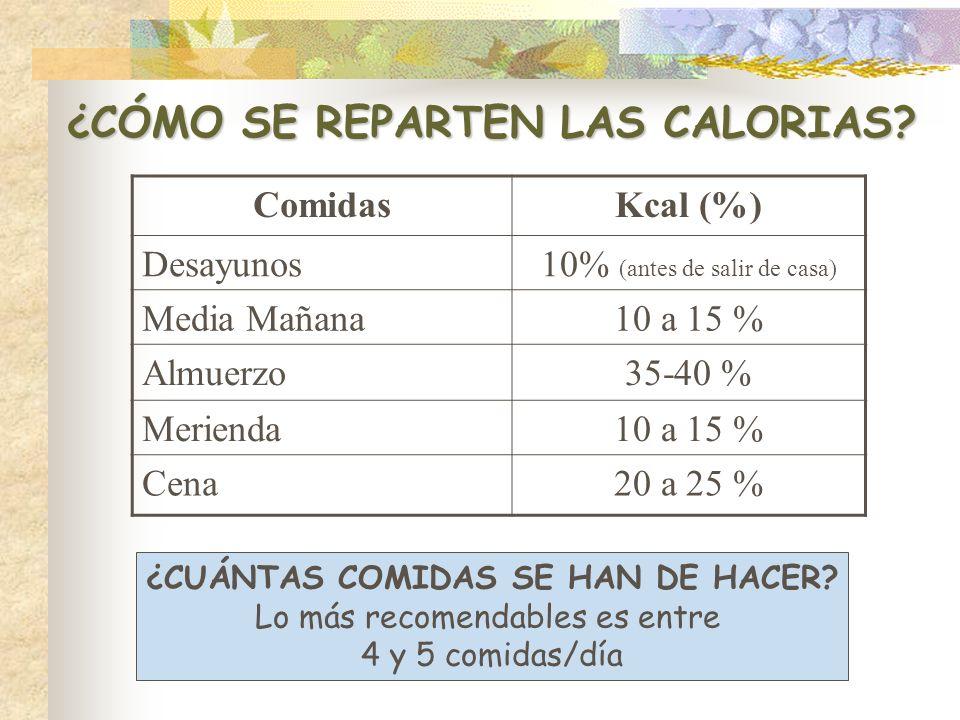 ¿CÓMO SE REPARTEN LAS CALORIAS? ComidasKcal (%) Desayunos10% (antes de salir de casa) Media Mañana10 a 15 % Almuerzo35-40 % Merienda10 a 15 % Cena20 a