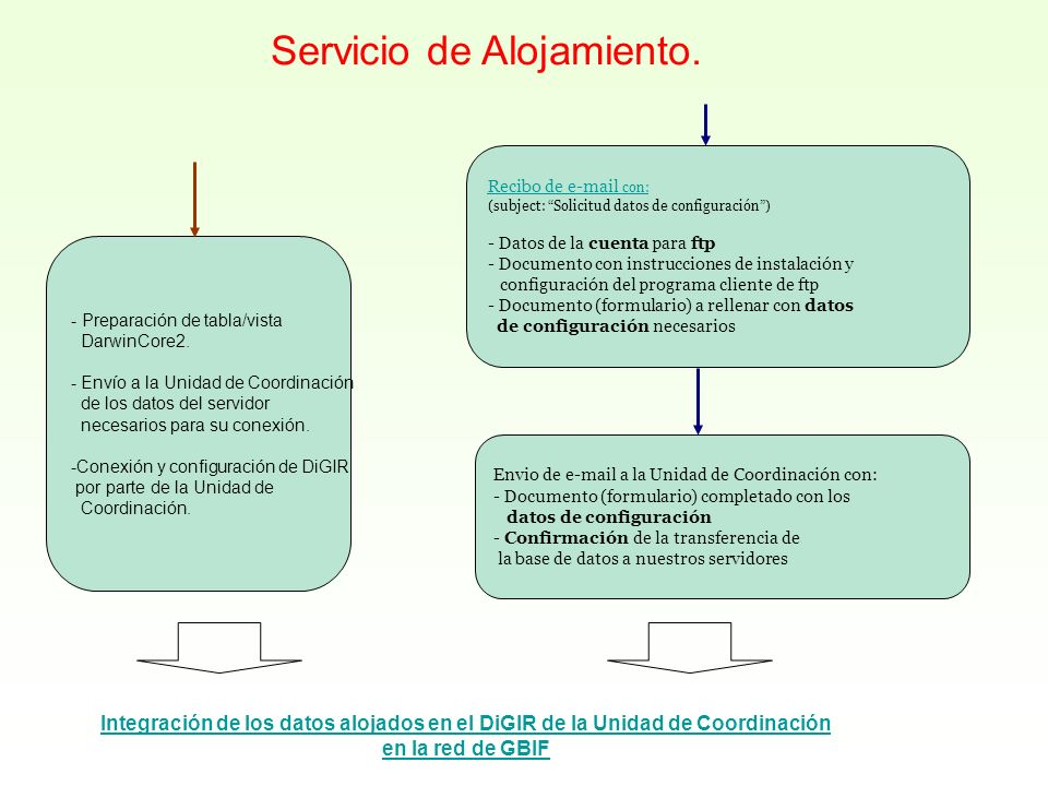Recibo de e-mail con: (subject: Solicitud datos de configuración) - Datos de la cuenta para ftp - Documento con instrucciones de instalación y configu