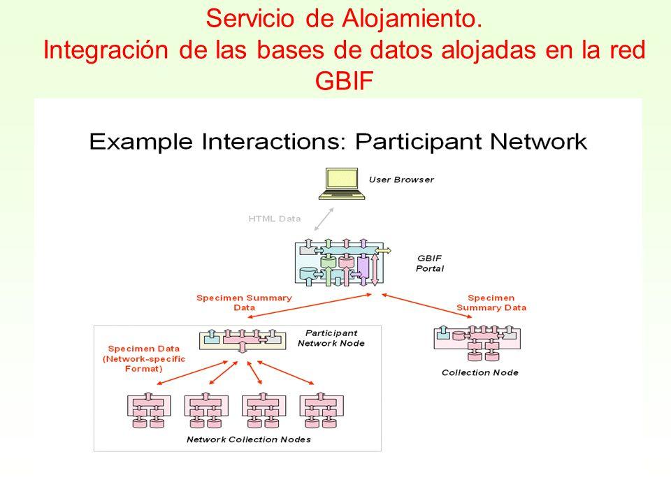 Servicio de Alojamiento. Integración de las bases de datos alojadas en la red GBIF