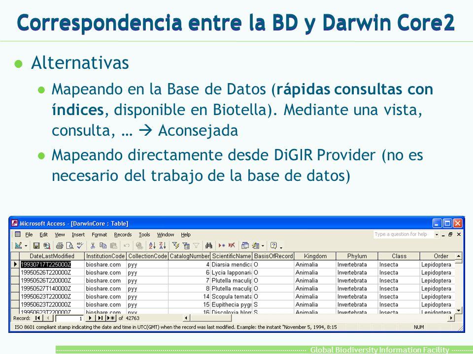 Global Biodiversity Information Facility Correspondencia entre la BD y Darwin Core2 l Alternativas l Mapeando en la Base de Datos (rápidas consultas con índices, disponible en Biotella).