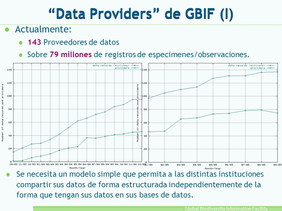 Global Biodiversity Information Facility Data Providers de GBIF (II) l Características: l Responsable de proveer, mediante interfaces Web de intercambio, los meta-datos del proveedor, los datos de las colecciones y un acceso libre a los datos.