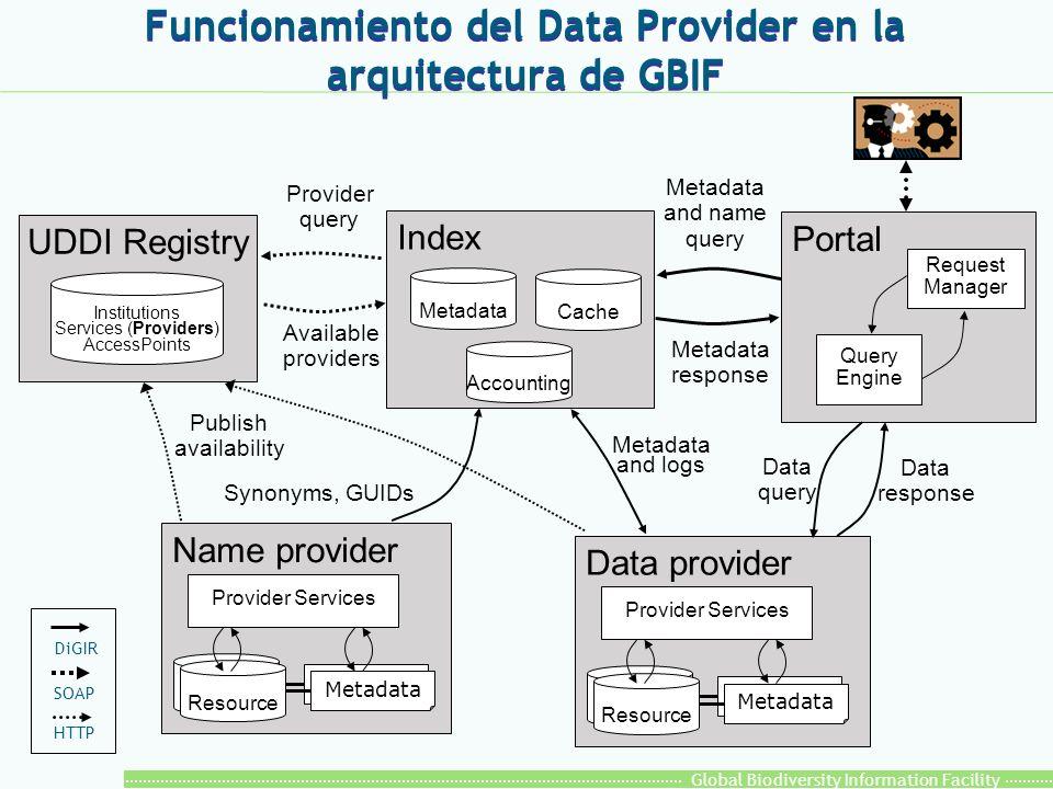 Global Biodiversity Information Facility Funcionamiento del Data Provider en la arquitectura de GBIF Portal Data provider Provider Services Provider q