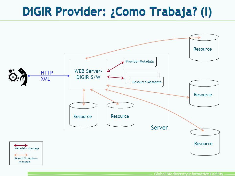 Global Biodiversity Information Facility Paquete GBIF DiGIR Provider l Incluye: l El software del DiGIR Provider.