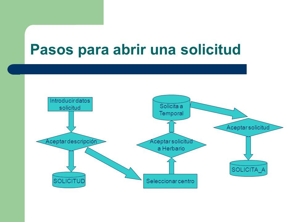 Pasos para abrir una solicitud Introducir datos solicitud SOLICITUD Aceptar descripción Solicita a Temporal Aceptar solicitud a Herbario Seleccionar c