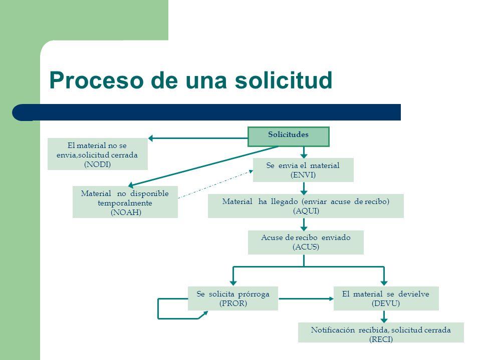 Proceso de una solicitud Solicitudes Material ha llegado (enviar acuse de recibo) (AQUI) Acuse de recibo enviado (ACUS) Se solicita prórroga (PROR) El