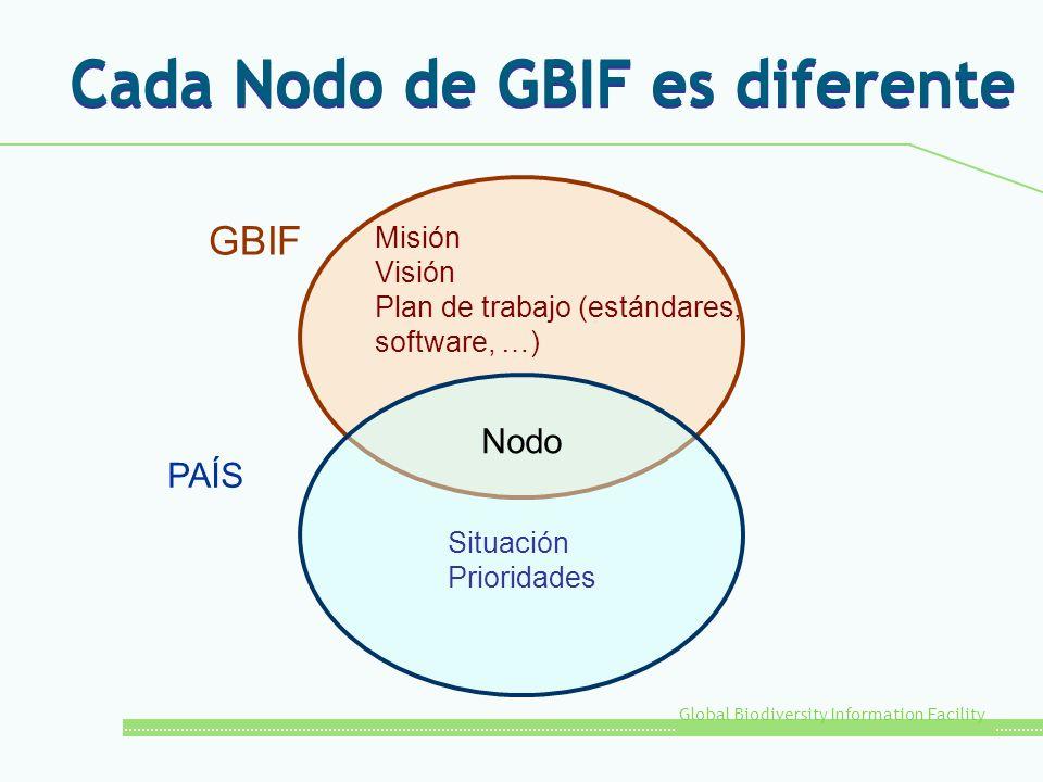 Global Biodiversity Information Facility Cada Nodo de GBIF es diferente Misión Visión Plan de trabajo (estándares, software, …) Situación Prioridades