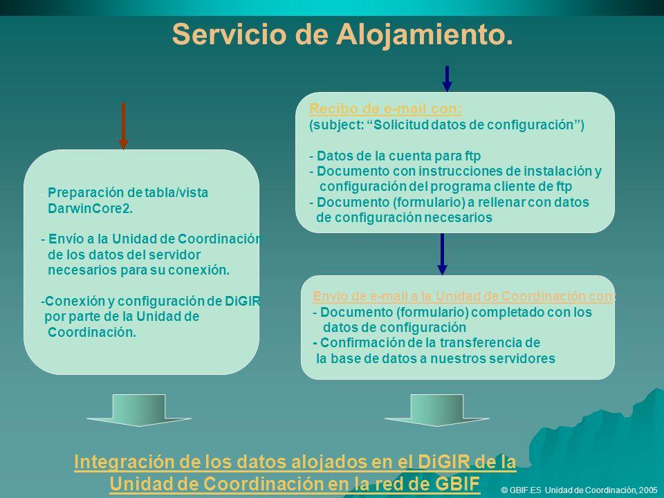 Recibo de e-mail con: (subject: Solicitud datos de configuración) - Datos de la cuenta para ftp - Documento con instrucciones de instalación y configuración del programa cliente de ftp - Documento (formulario) a rellenar con datos de configuración necesarios Envio de e-mail a la Unidad de Coordinación con: - Documento (formulario) completado con los datos de configuración - Confirmación de la transferencia de la base de datos a nuestros servidores Integración de los datos alojados en el DiGIR de la Unidad de Coordinación en la red de GBIF - Preparación de tabla/vista DarwinCore2.