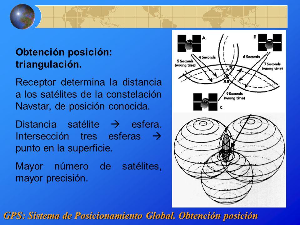 Obtención posición: triangulación. Receptor determina la distancia a los satélites de la constelación Navstar, de posición conocida. Distancia satélit